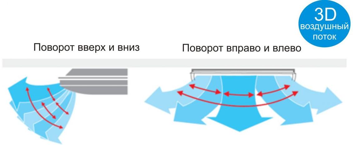 3 d воздушный поток gree напольно-потолочный грии фото
