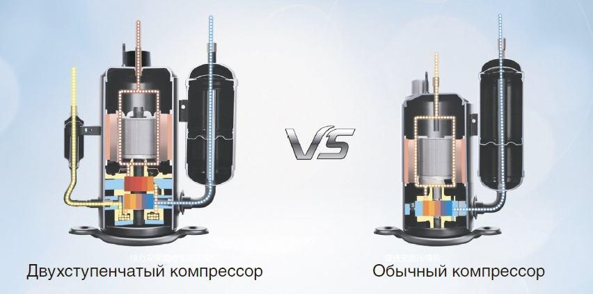 compressor gree